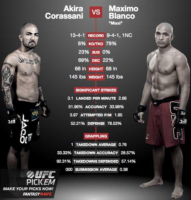 Corassani_Blanco_UFC