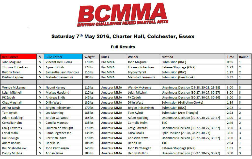 BCMMA-15-Results